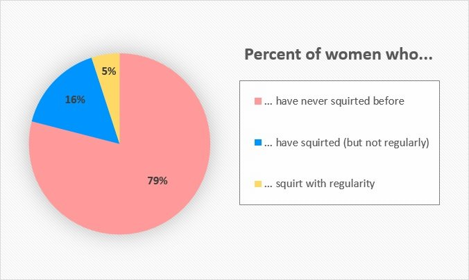 pie chart showing the percentage of women who have ever squirted.